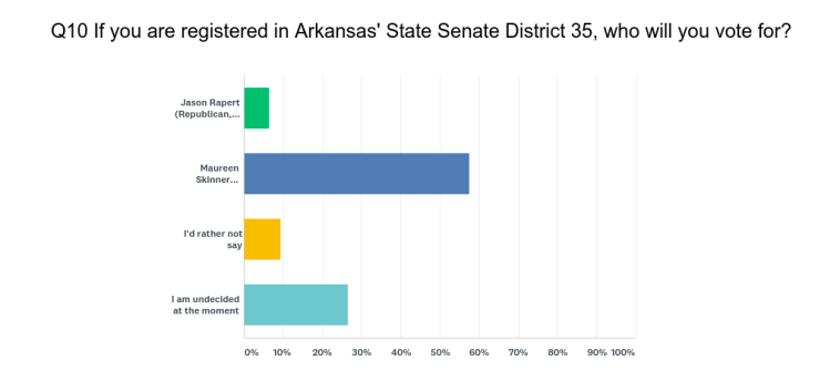 2018 Senate 35 Poll